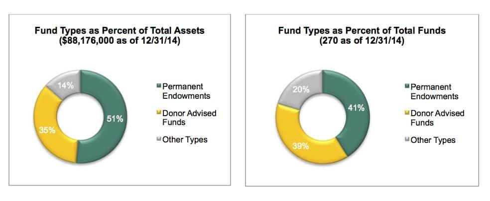 Fund Breakdown Fund Types