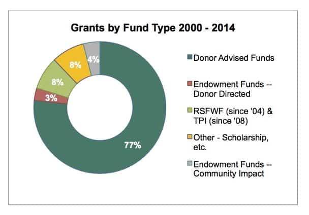 Grants Graph 2000-2014