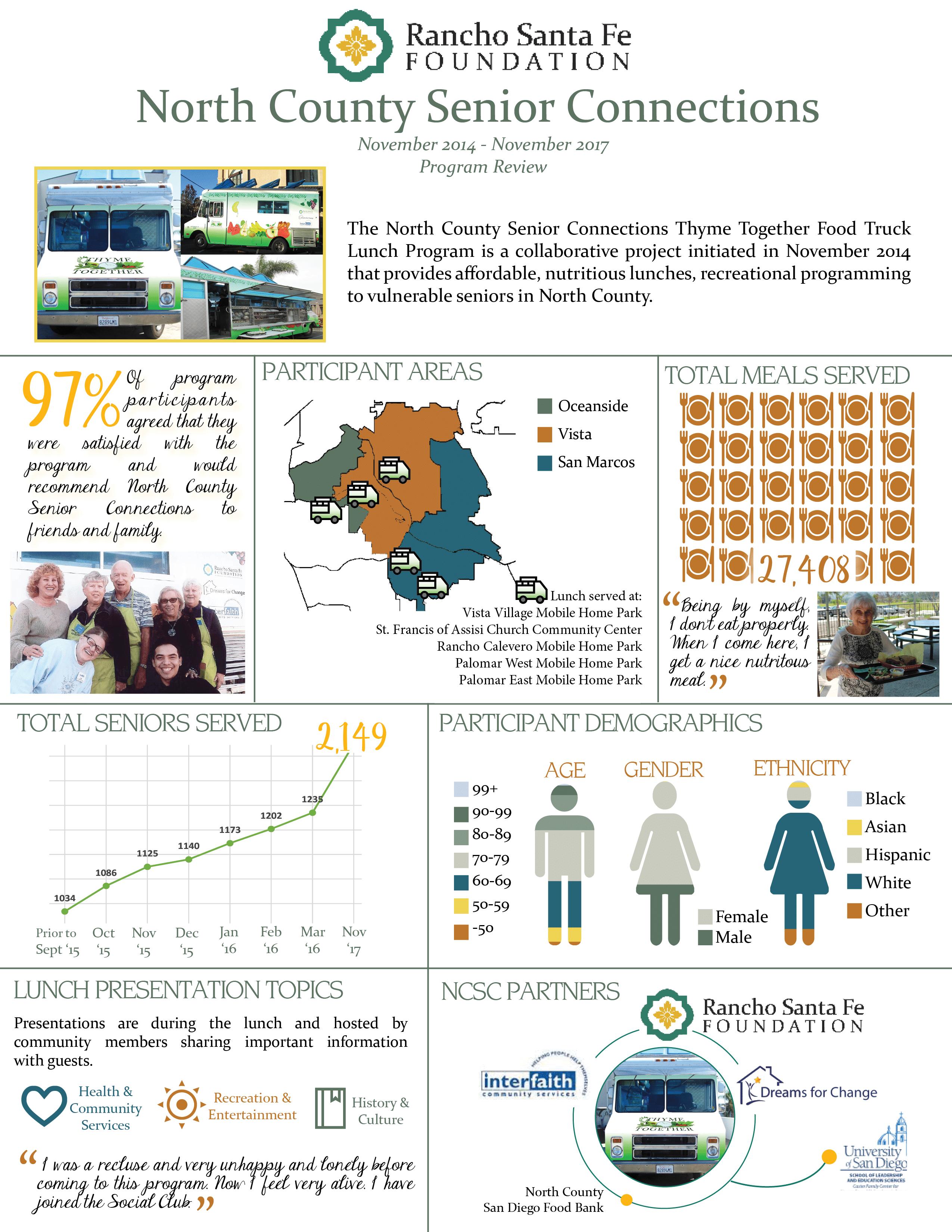 NCSC program infographic