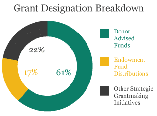 Grant Designation Breakdown