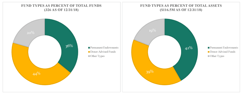Fund Types Breakdown