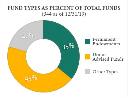 Rancho Santa Fe Foundation Fund Types as Percent of Total Funds